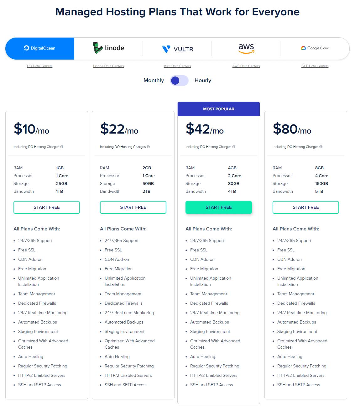 Cloudways Hosting Review 2021  With Customer Reviews | Pros & Cons