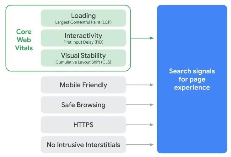 Google Core Web Vitals for WordPress